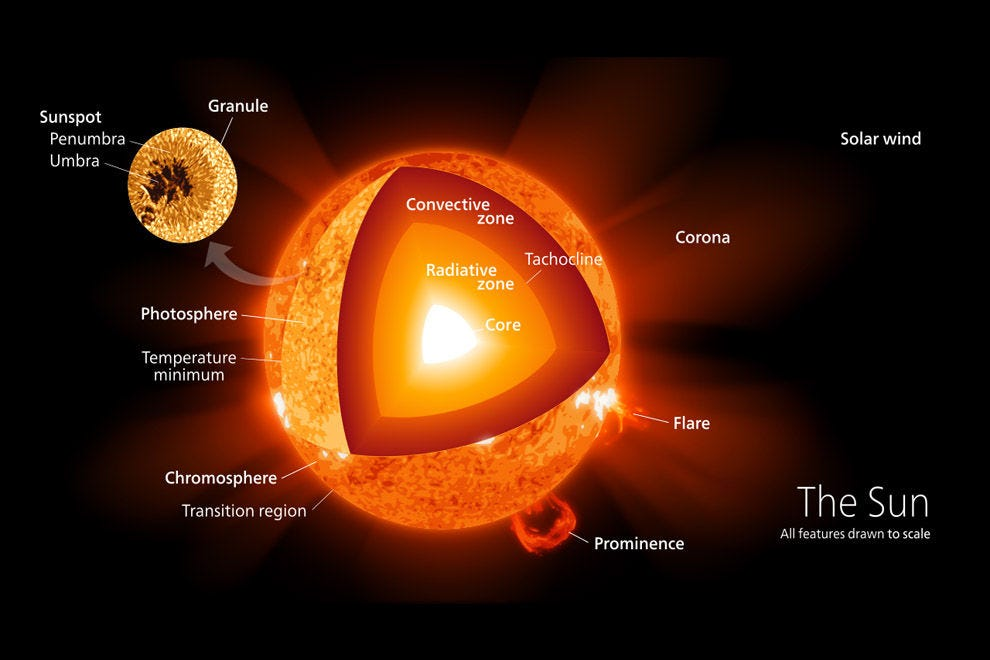 An illustration of the structure of the sun