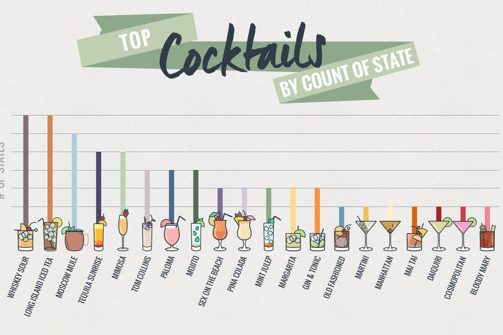 This map shows the most popular cocktail in every state