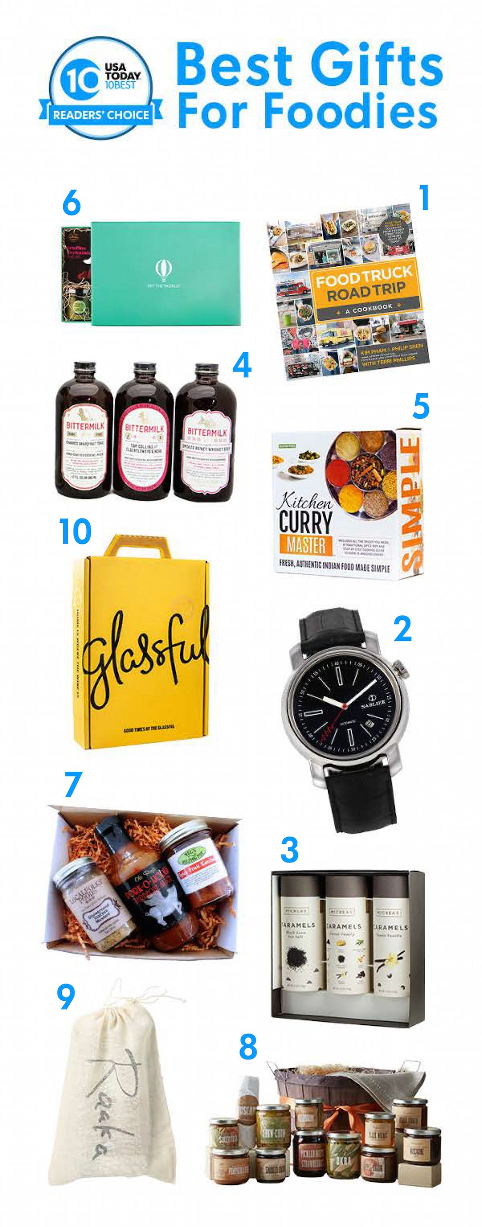 Best Gift for Foodies